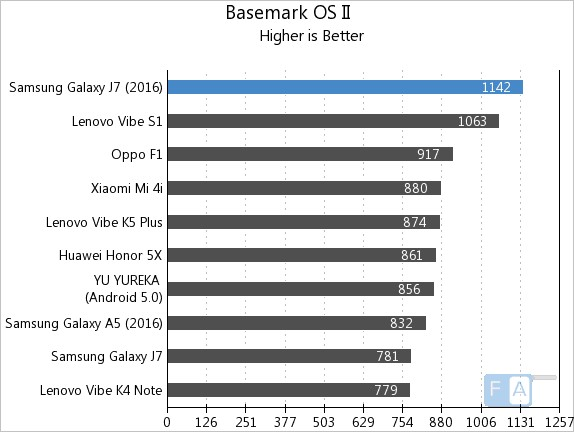 Samsung Galaxy J7 2016 Basemark OS II
