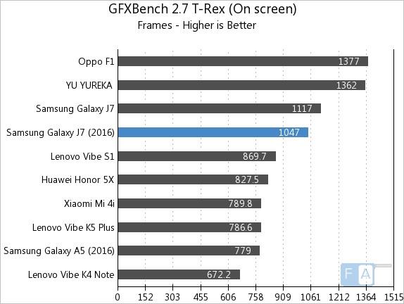 Samsung Galaxy J7 2016 GFXBench 2.7 T-Rex OnScreen