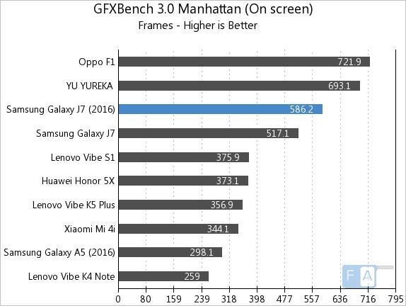 Samsung Galaxy J7 2016 GFXBench 3.0 Manhattan OnScreen