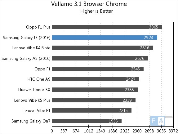 Samsung Galaxy J7 2016 Vellamo 3 Chrome Browser
