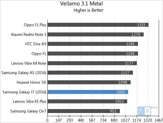 Samsung Galaxy J7 2016 Vellamo 3 Metal