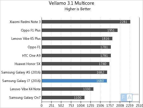 Samsung Galaxy J7 2016 Vellamo 3 Multi-Core