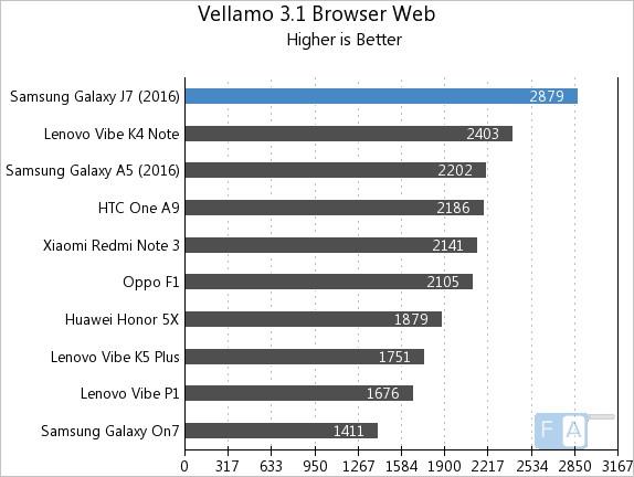 Samsung Galaxy J7 2016 Vellamo 3 Web Browser