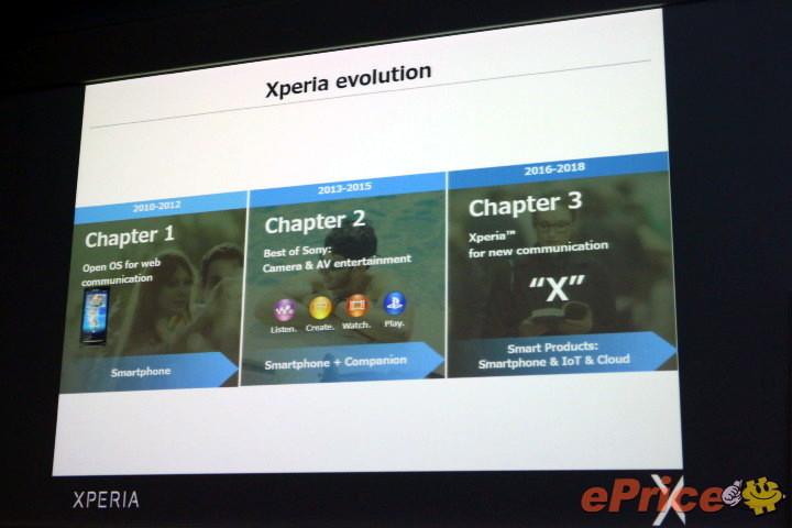 Sony Xperia X 2016-18