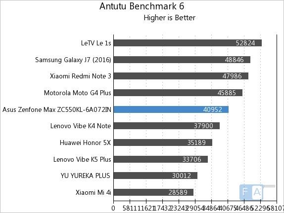Asus Zenfone Max 2016 AnTuTu 6