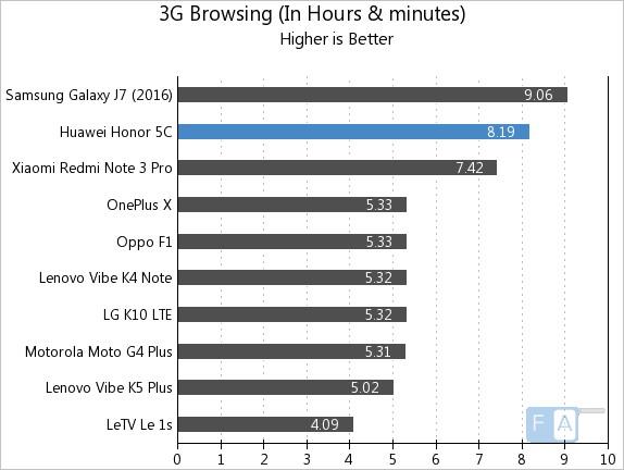 Honor 5C 3G Browsing
