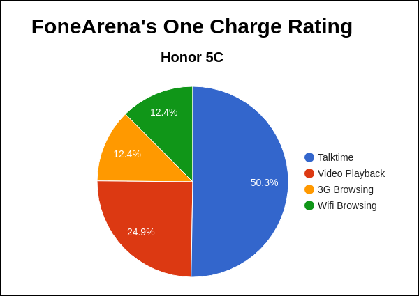 Honor 5C FA One Charge Rating Pie Chart