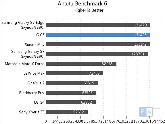LG G5 AnTuTu 6
