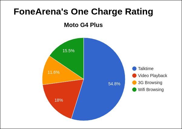Moto G4 Plus FA One Charge Rating Pie Chart