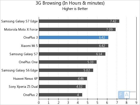 OnePlus 3 3G Browsing