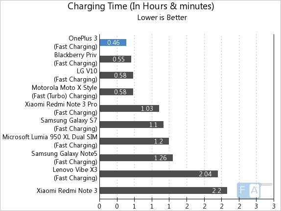 OnePlus 3 Charging Time