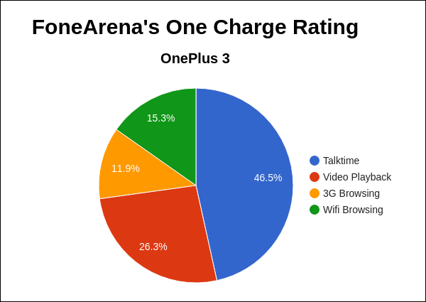 OnePlus 3 FA One Charge Rating Pie Chart