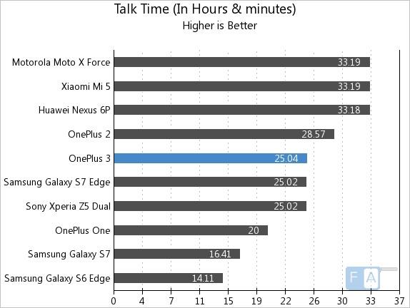 OnePlus 3 Talk Time