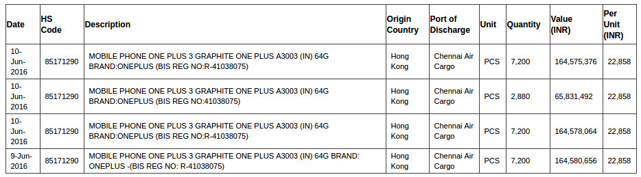 OnePlus 3 zauba listing