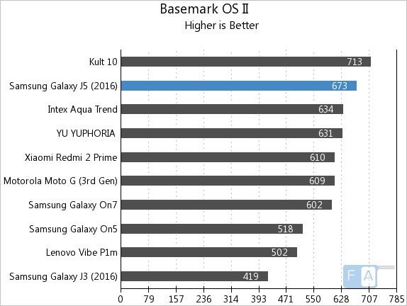 Samsung Galaxy J5 2016 Basemark OS II