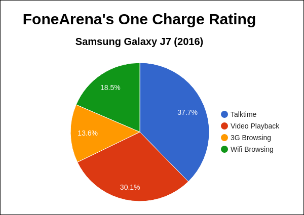 Samsung Galaxy J7 2016 FA One Charge Rating Pie Chart