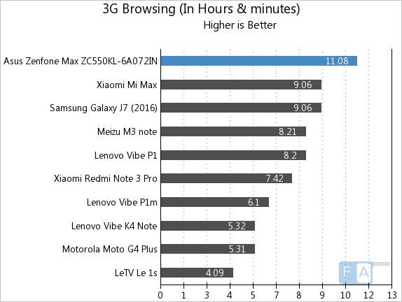 Asus Zenfone Max 2016 3G Browsing