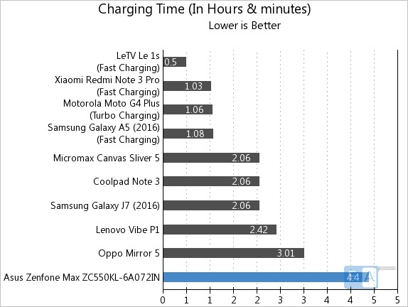Asus Zenfone Max 2016 Charging Time