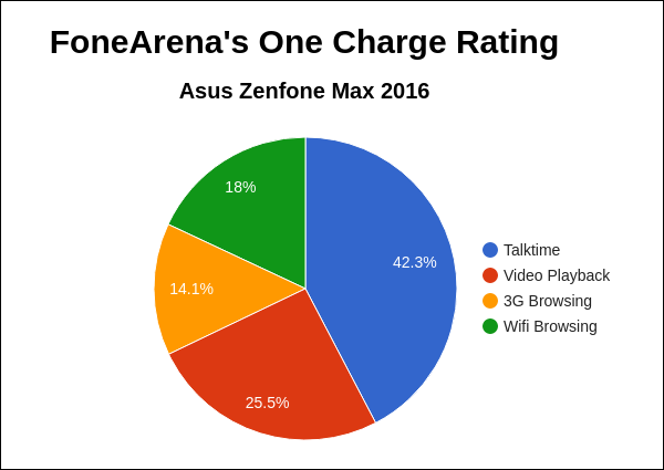 Asus Zenfone Max 2016 FA One Charge Rating Pie Chart