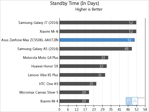 Asus Zenfone Max 2016 Standby Time