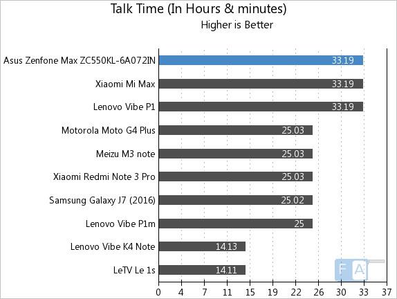 Asus Zenfone Max 2016 Talk Time
