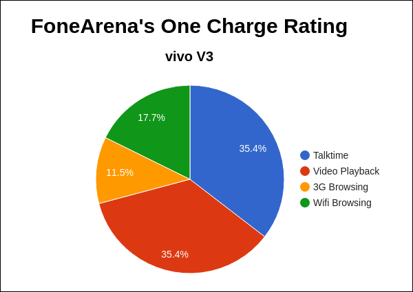 Vivo V3 Review