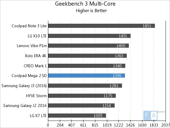 Coolpad Mega 2.5D Geekbench 3 Multicore