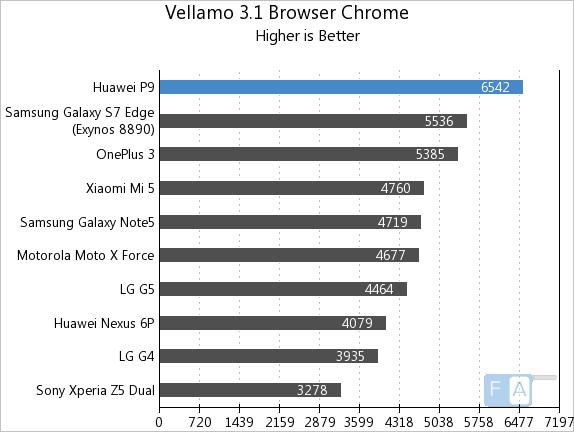 Huawei P9 Vellamo 3.1 Chrome Browser