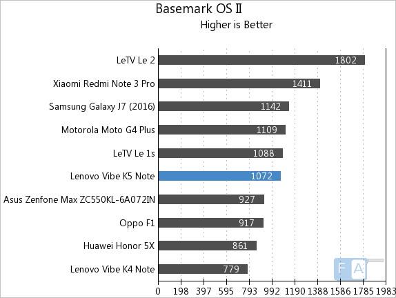 Lenovo Vibe K5 Note Basemark OS II