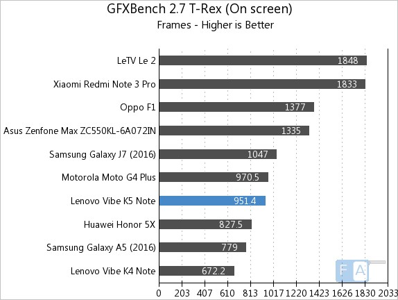 Lenovo Vibe K5 Note GFXBench 2.7 T-Rex OnScreen