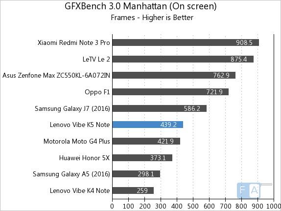 Lenovo Vibe K5 Note GFXBench 3.0 Manhattan OnScreen