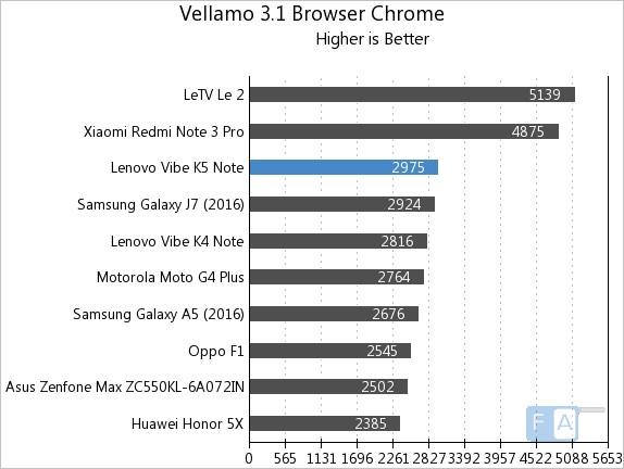 Lenovo Vibe K5 Note Vellamo 3.1 Browser Chrome