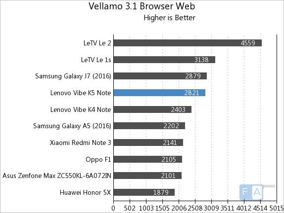 Lenovo Vibe K5 Note Vellamo 3.1 Browser Web