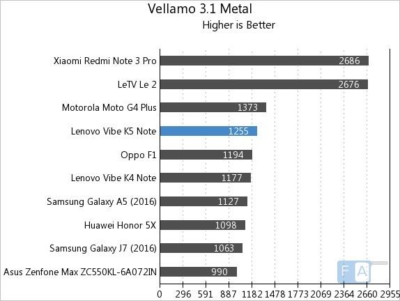 Lenovo Vibe K5 Note Vellamo 3.1 Metal