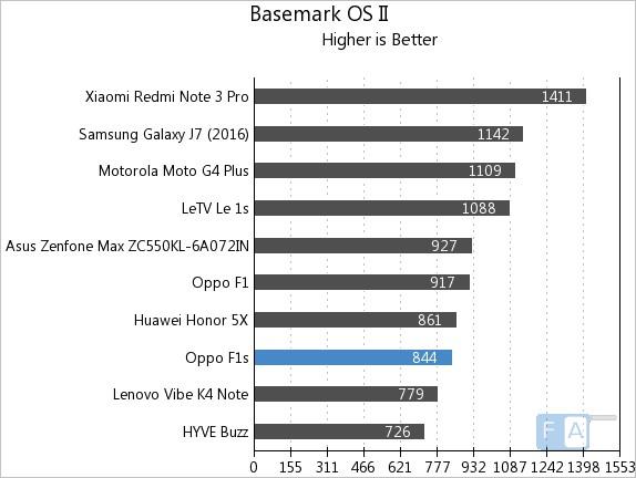 OPPO F1s Basemark OS II