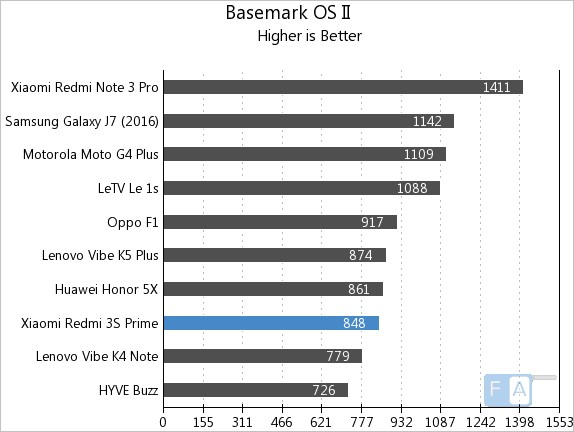 Xiaomi Redmi 3S Prime Basemark OS II