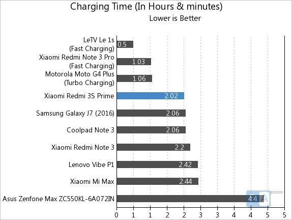Xiaomi Redmi 3S Prime Battery Life Test