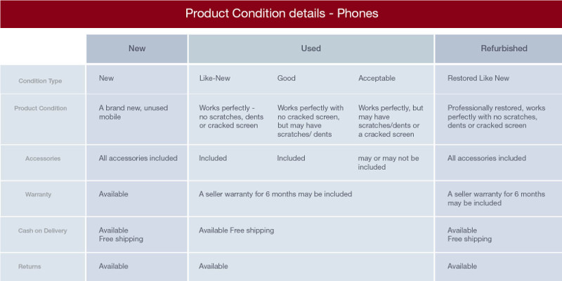 amazon-india-refurbished-and-used-mobiles-product-conditions