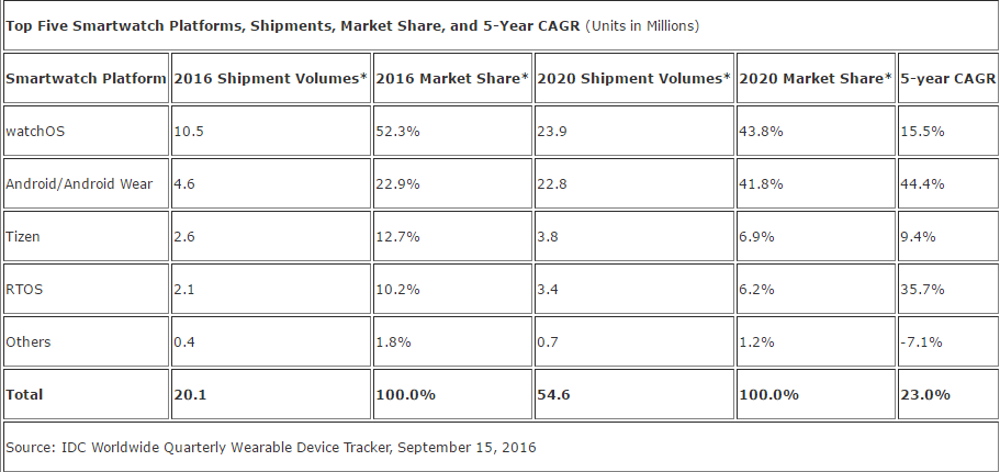 idc-wearable-platforms