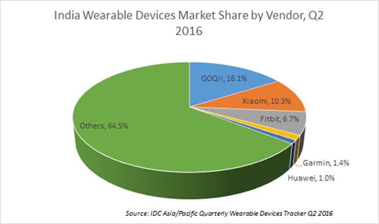 India wearable market Q2 2016