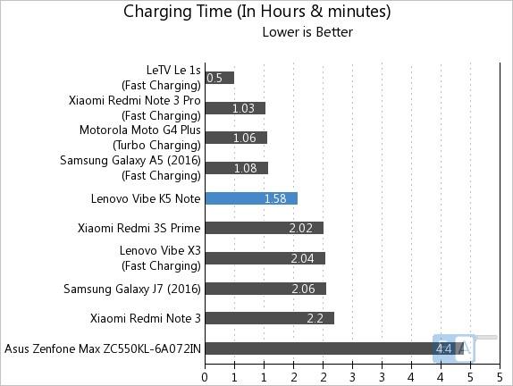 lenovo vibe k5 note battery life test