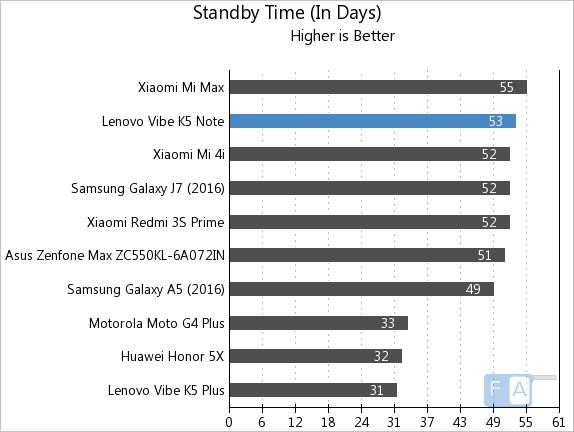 lenovo-vibe-k5-note-standby-time