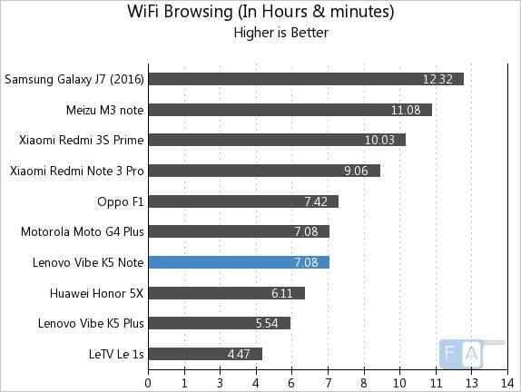 lenovo-vibe-k5-note-wifi-browsing