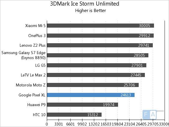 google-pixel-xl-3d-mark-ice-storm-unlimited