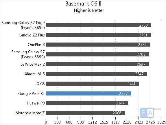 google-pixel-xl-basemark-os-ii