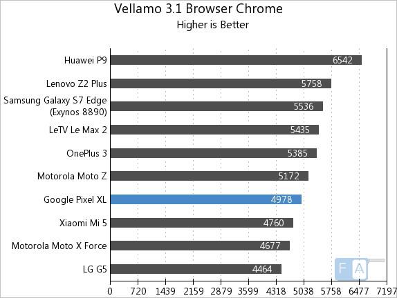 google-pixel-xl-vellamo-3-chrome