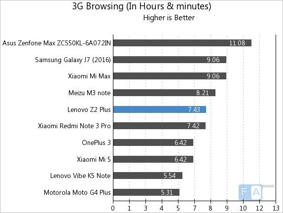 lenovo-z2-plus-3g-browsing