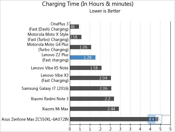 lenovo-z2-plus-charge-time