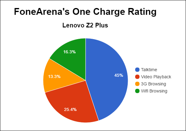 lenovo-z2-plus-fa-one-charge-rating-pie-chart