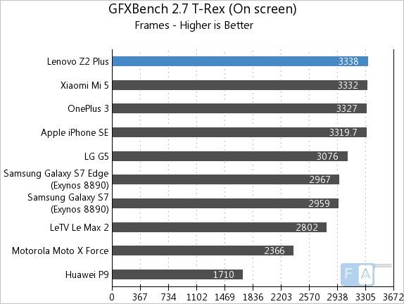 lenovo-z2-plus-gfxbench-2-7-t-rex-onscreen